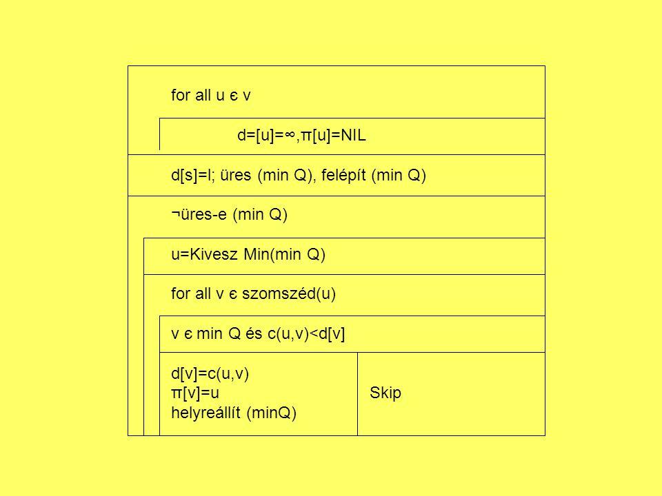 for all u є v d=[u]=∞,π[u]=NIL. d[s]=l; üres (min Q), felépít (min Q) ¬üres-e (min Q) u=Kivesz Min(min Q)